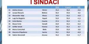 sindaci-3-750x375