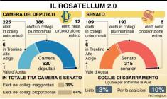 infografica-rosatellum-2-0giovedi